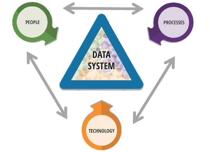 Data System built through technology, people, and processes